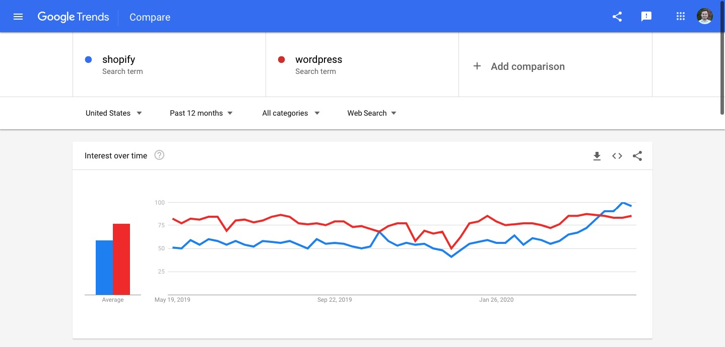 WORDPRESS VS SHOPIFY – GOOGLE TRENDS
